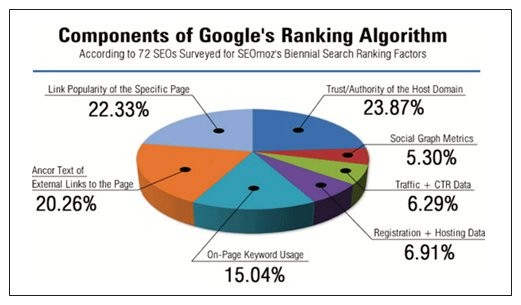 Google SEO Companies