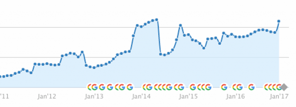 Company Growth chart for organic seo