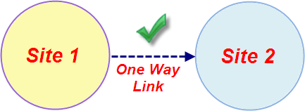 One-Way-Links