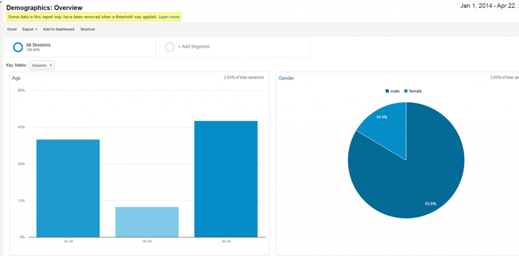 Google Analytics - Demographics SEO